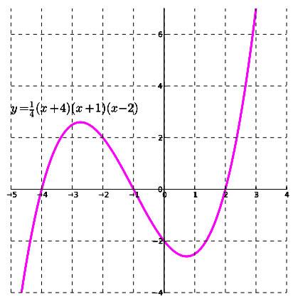 Pre-Algebra Courses Online